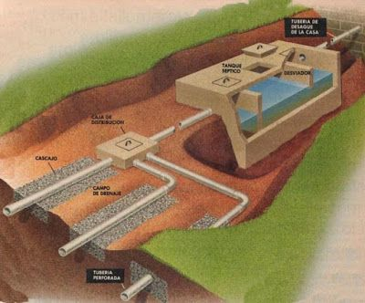 Mapa de fosas septicas