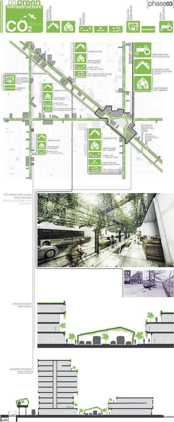Ecological relationalism urban design proposal for Garden design proposal