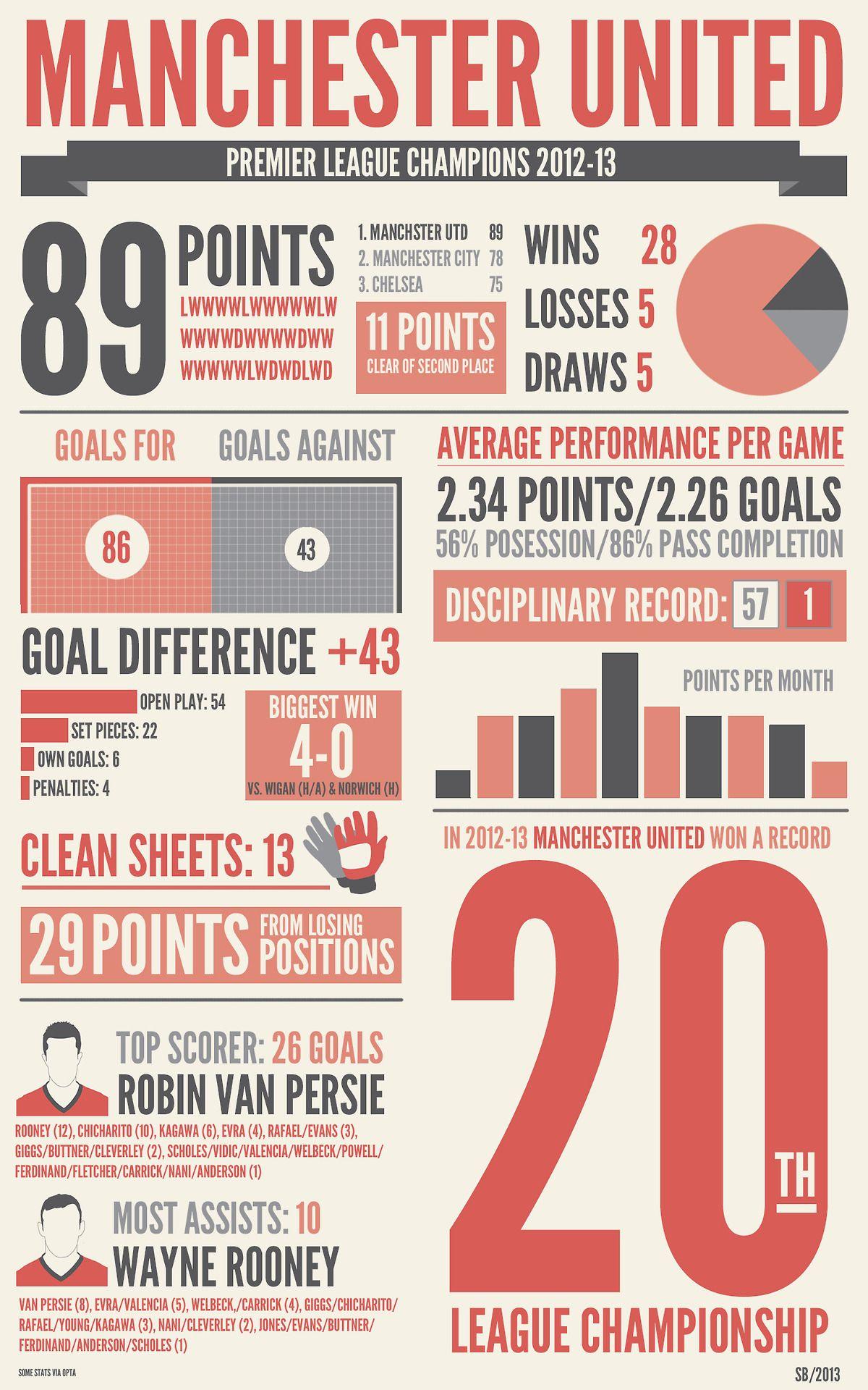 Manchester United S 2012 13 Premier League Stats Epl Mufc Infografik Fussball Grafik