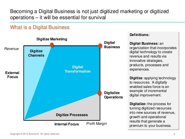 Digital Business Accenture 2 638 Jpg 638 479 Marketing Tecnologia Competitividad