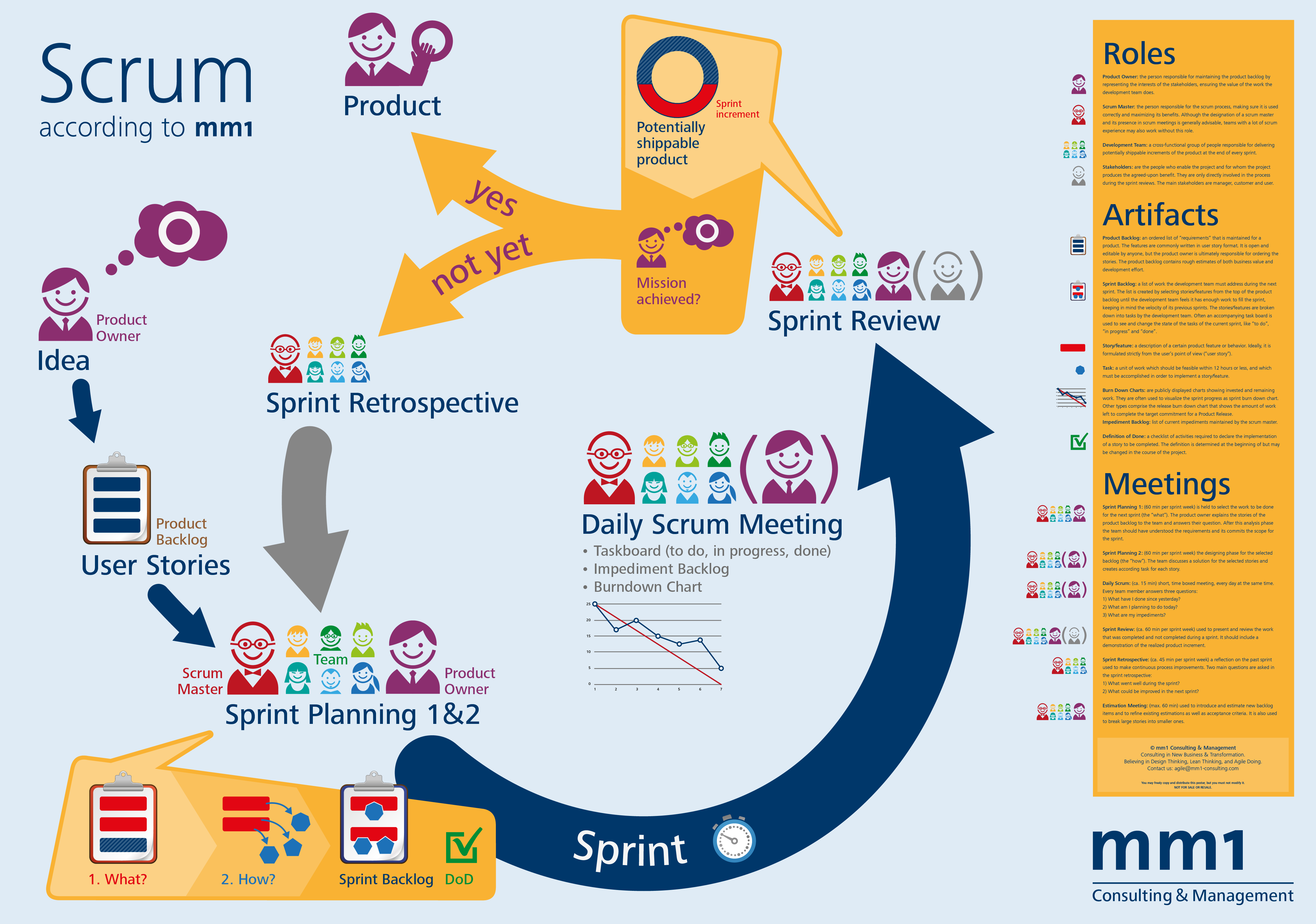 agile project management with scrum The most common question i get asked related to roles on agile teams is around what becomes of the traditional role of the project manager or the business analyst the question comes up because agile projects have only three roles: the scrum master, the product owner and the development team.