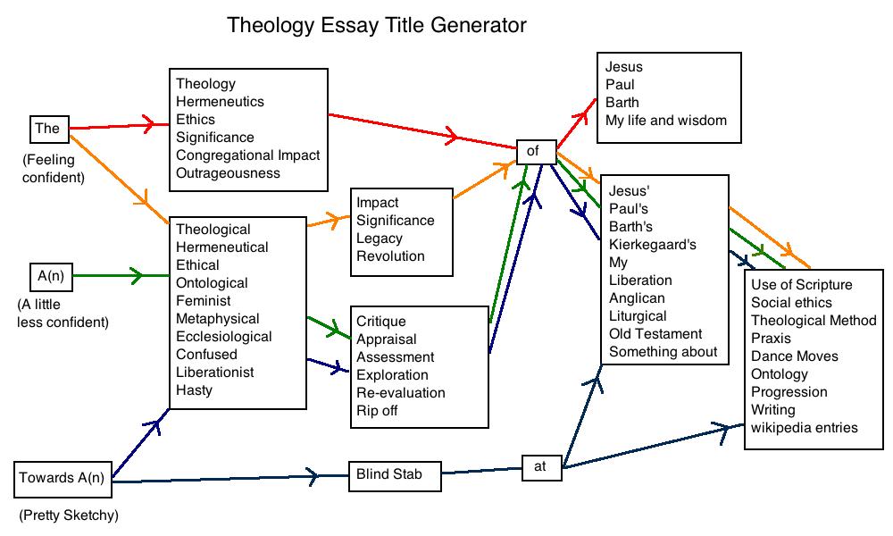 Theology essay title generator nerd pinterest essay topics