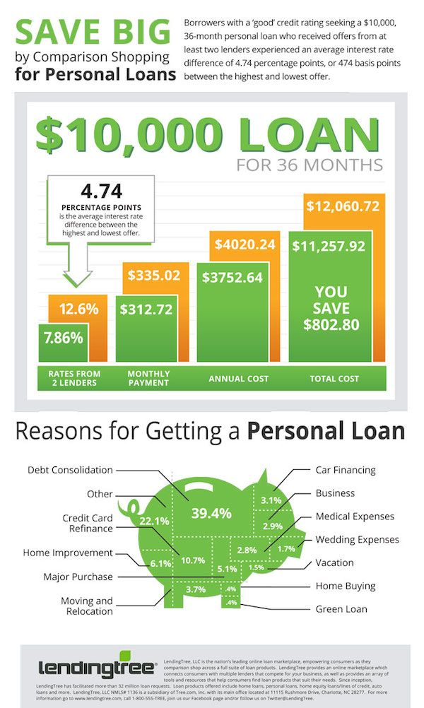 Lendingtree Says Borrowers Can Save Big By Comparison Shopping Personal Loans Infographic Personal Loans Payday Loans The Borrowers
