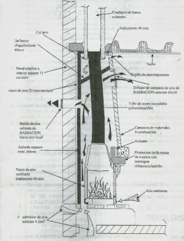 Esquema instalaci n chimenea chimenea bosca pinterest esquemas estufas de le a y le a - Como colocar una chimenea de lena ...