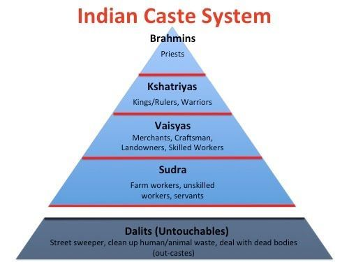 The Caste System Of India Very Much Reminds Of The Pyramid With Sda Pics Pinterest