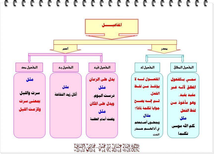 المفاعيل School Labels Arabic Langauge Language