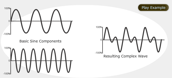 Sine Waves Complex Waves Sound Waves Electronic Music Waves