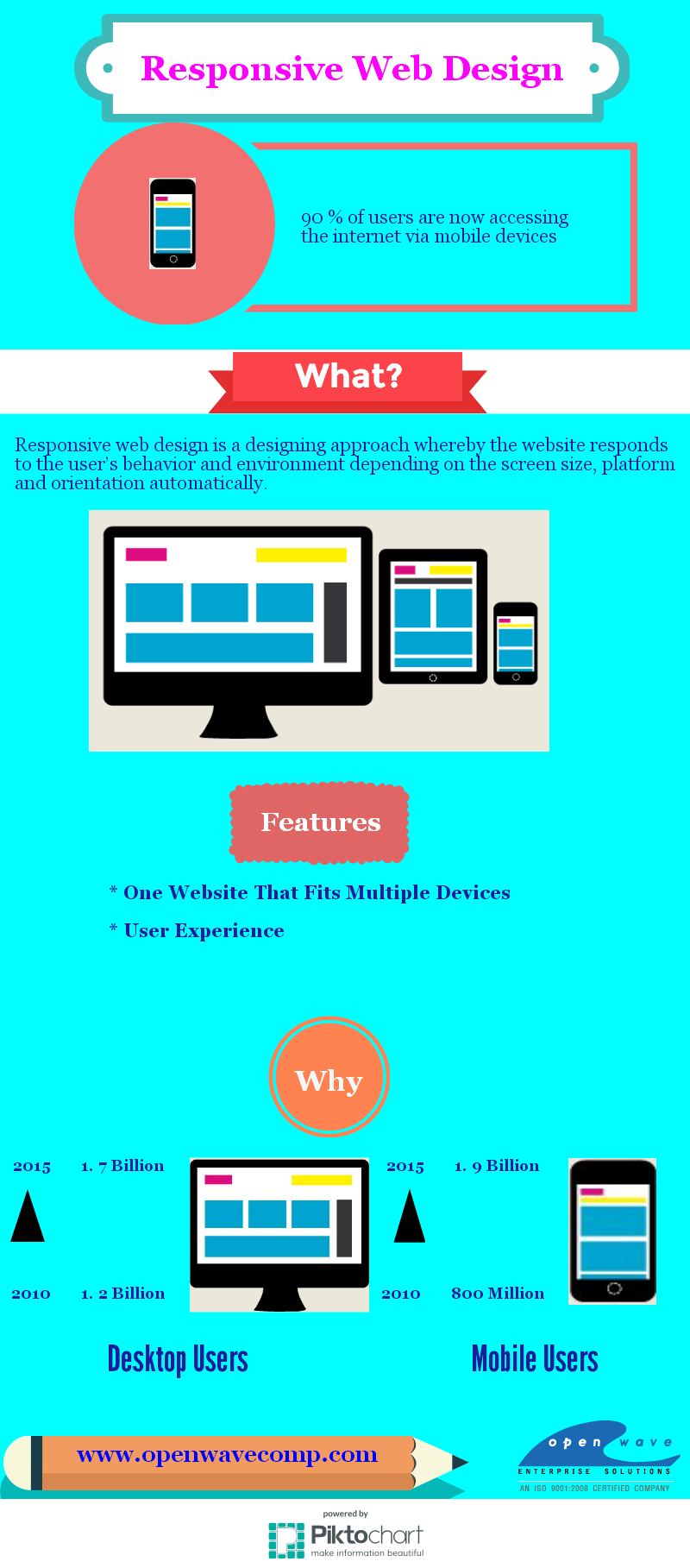 Responsive Web Design Is A Designing Approach Whereby The Website Responds To The User S Behavior And Envir Web Design Web Design Company Responsive Web Design