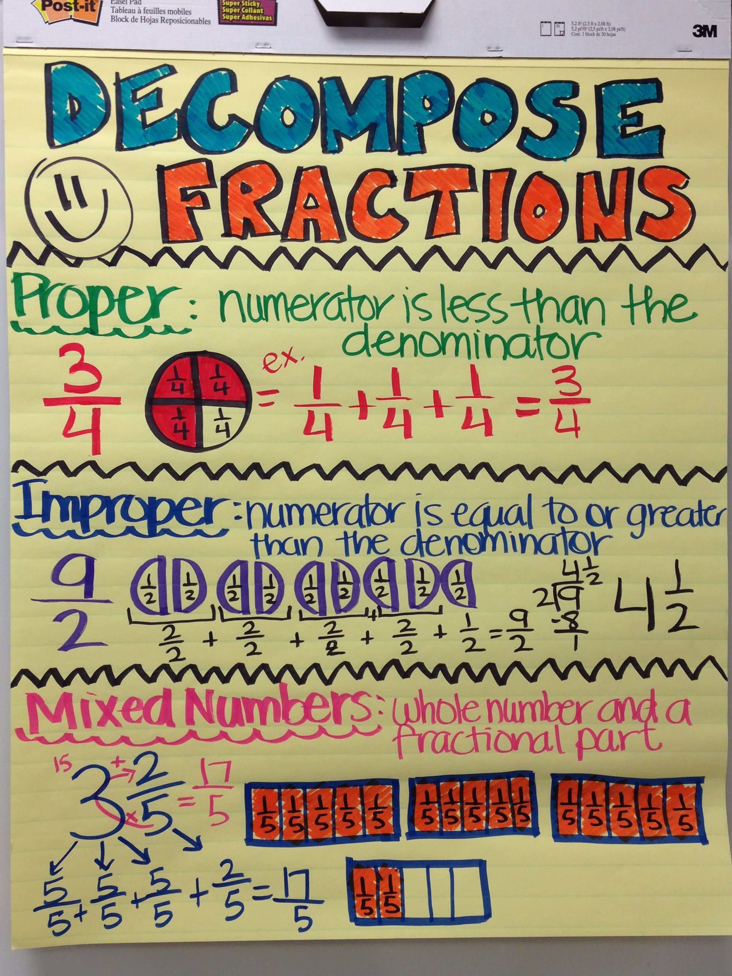 Fractions Anchor Chart 4th Grade