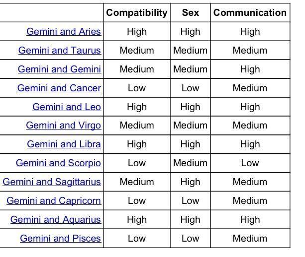 Compatibility Chart Eh Leo Compatibility Chart Leo Compatibility Aquarius Compatibility Chart