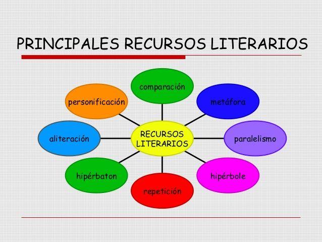 12 Recursos Interactivos Sobre Los Recursos Literarios Material De Aprendizaje Recursos Literarios Literario Aliteracion