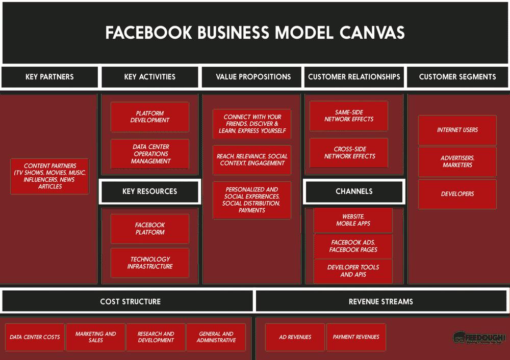Facebook Business Model Canvas Business Model Canvas Business