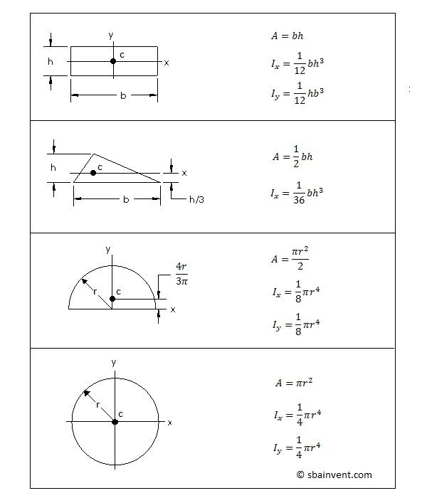 calculate area moment of inertia for square triangle circle and half mechanics pinterest. Black Bedroom Furniture Sets. Home Design Ideas