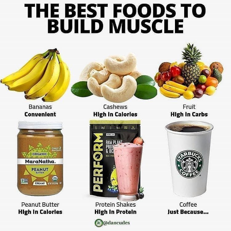 The Best Foods To Build Muscle By Dancudes Muscle Building Foods Post Workout Food Workout Food