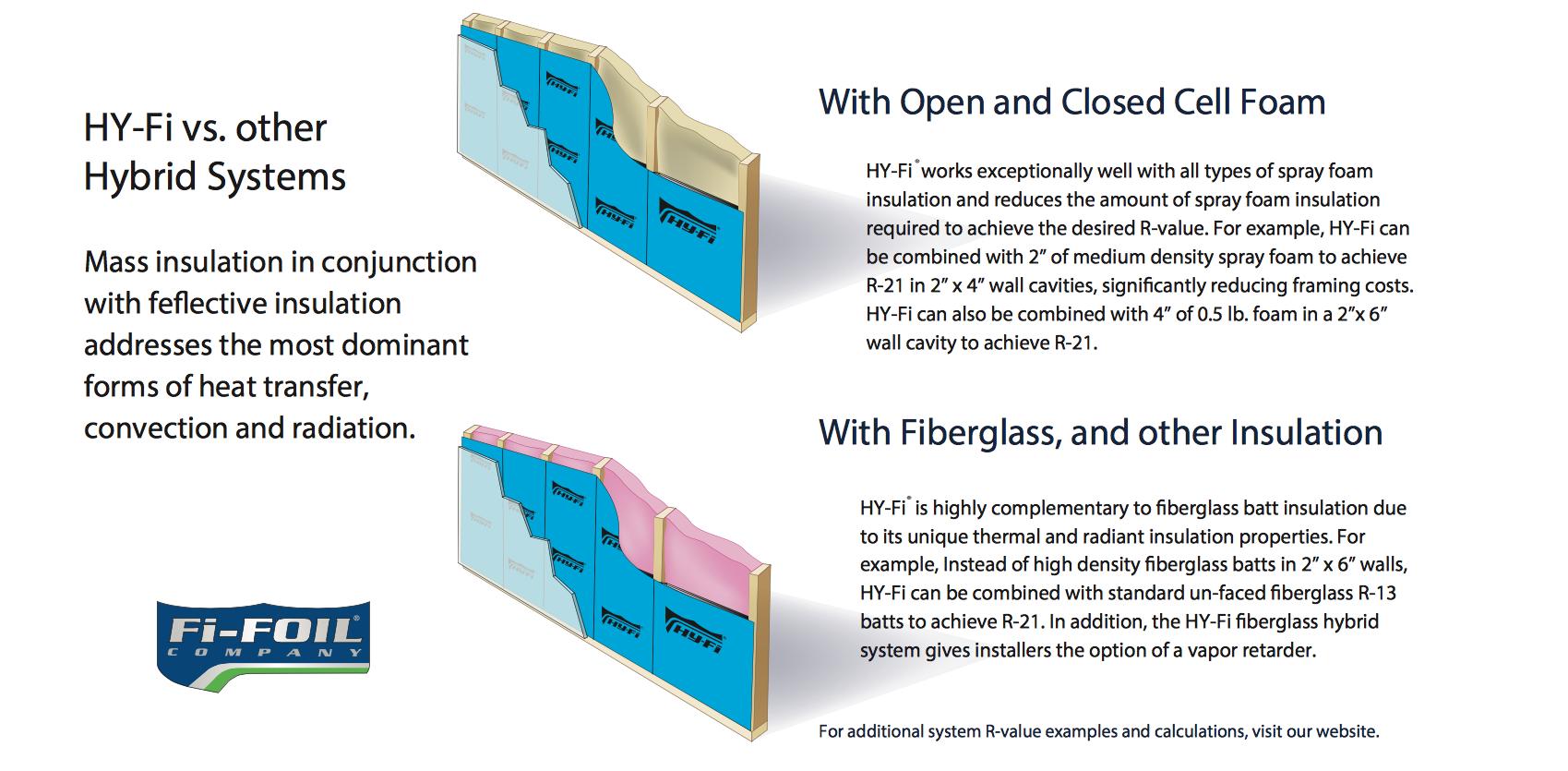 Combining Hy Fi With Other Insulating Materials Like Fiberglass Batt Or Spray Foam You Can Reduce The Amount Reflective Insulation Spray Foam Fiberglass Batts