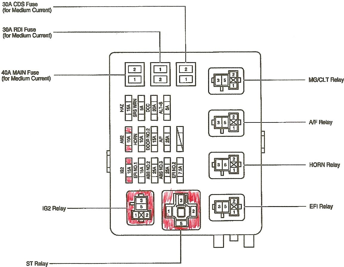 2002 toyota camry fuse box guide pin di eassy wiring diagram  pin di eassy wiring diagram
