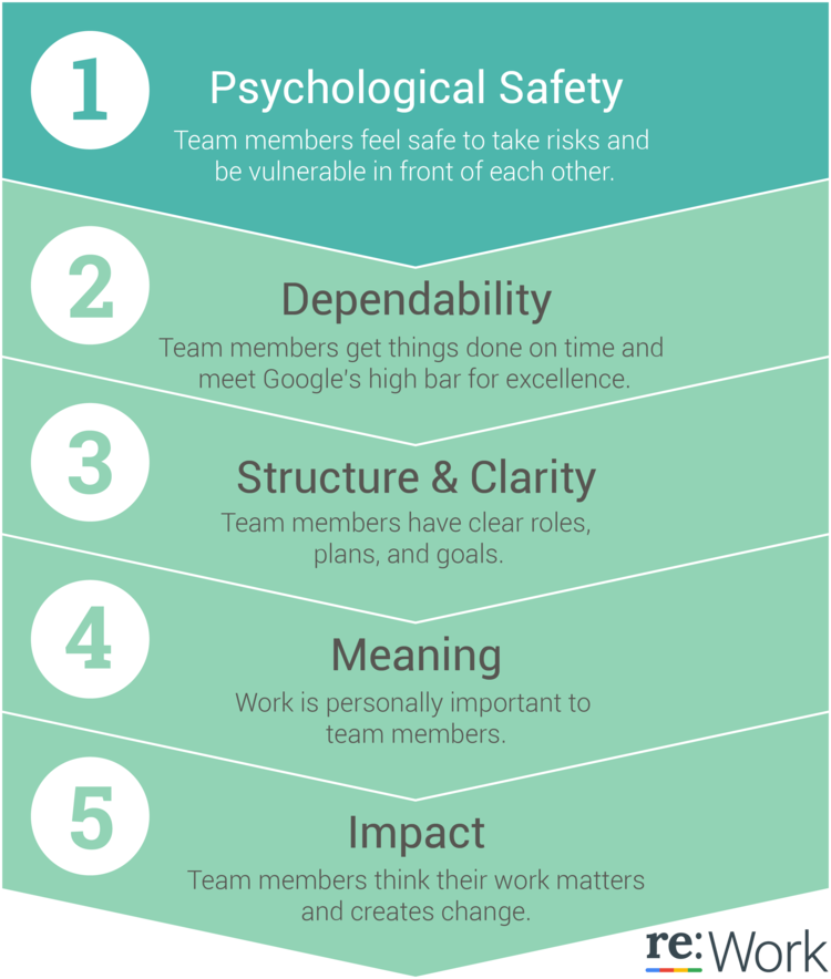 What is Psychological Safety and Why is it The Key to