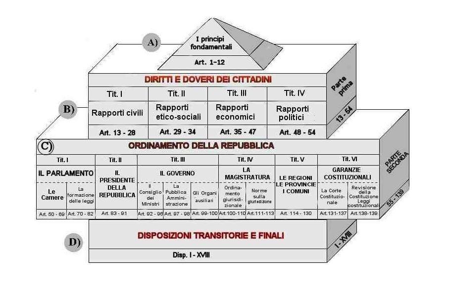 politica italiana costituzione italiana matematica
