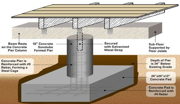 There Are Various Factors For Ascertaining The Depth Of Foundation Estimation For Foundation Depth Is Accomplished O Pier And Beam Foundation Steel Cage Beams