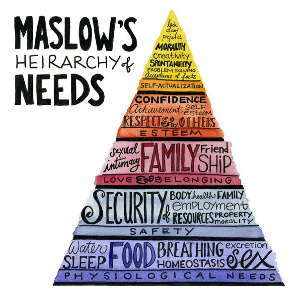 Maslows Characteristics Of Self Actualizers Hierarchy Of Needs
