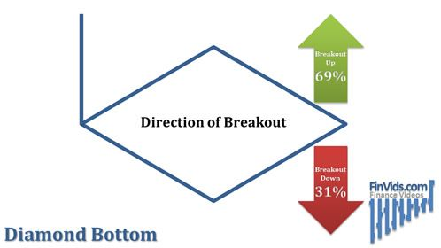 Diagram shows the breakout direction of the diamond bottom bar chart