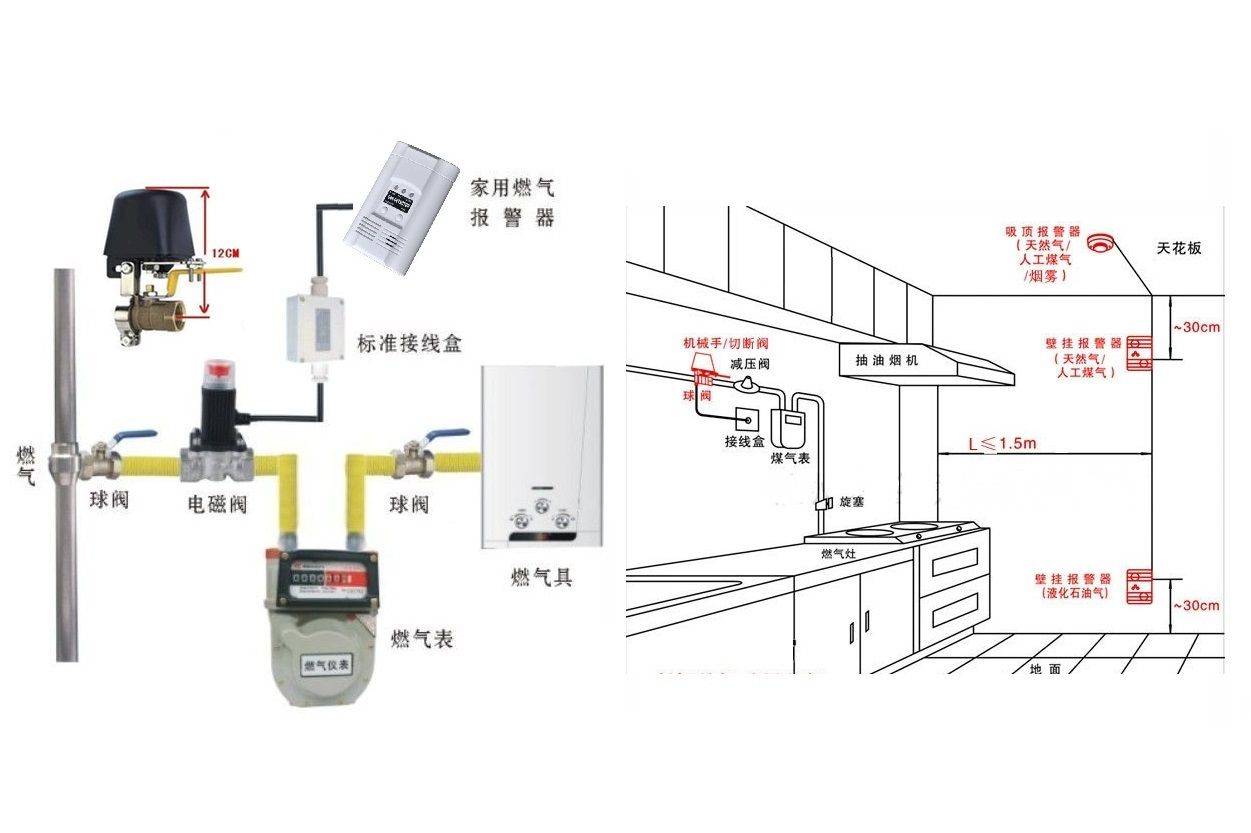 Home Security Fire Precaution In Summer Alarm Security Home Security Technology Fire Alarm System Alarm Systems For Home Wireless Home Security Systems