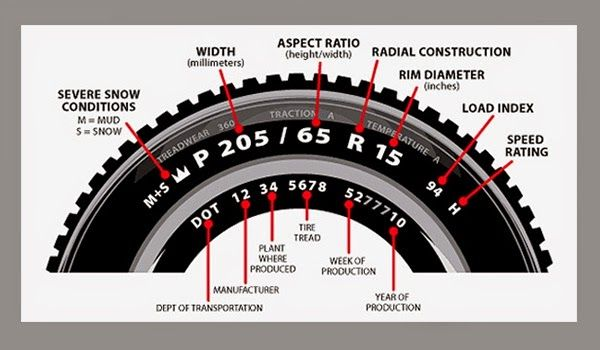 Pin By Ed Clouser On Vehicle Tyre Information Repair Tyre Size Overland Vehicles