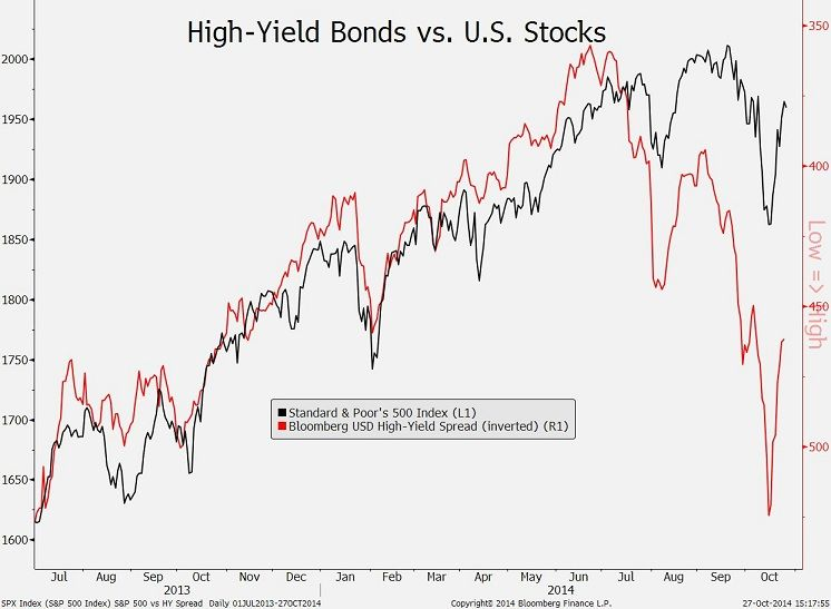 Oct. 28: Gains in high-yield bonds are lending support to U.S. stocks, Fundstrat's Tom Lee says.