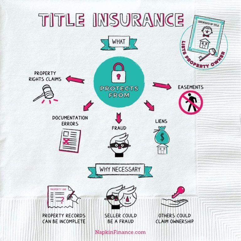 Money 101 Archives Napkin Finance Title insurance