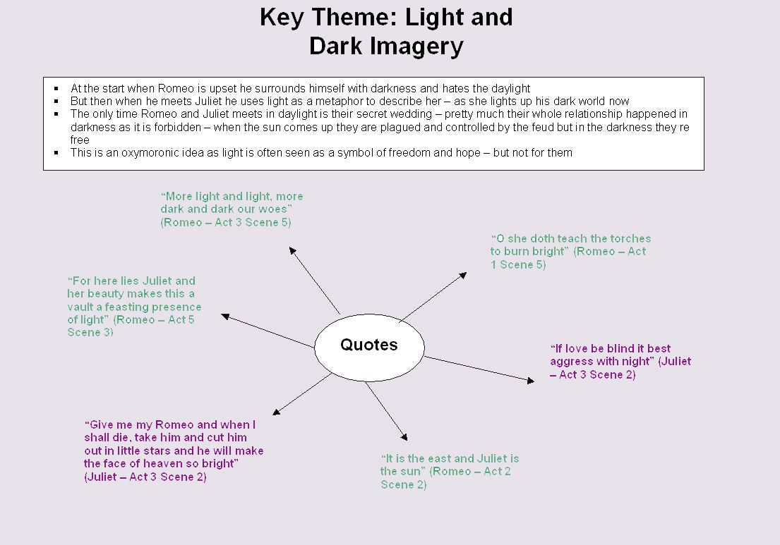 Romeo And Juliet Theme Revision Essay Writing Skill Summary Of Act 2 Scene 3 6