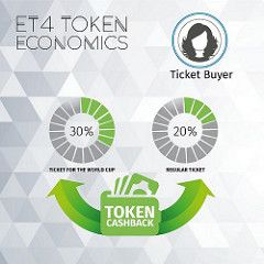 Cryptocurrency and event ticket sales