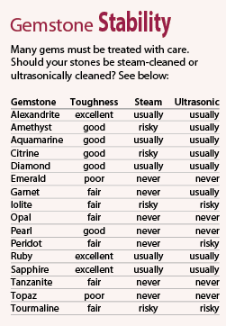 Should you steam or ultrasonically clean your gemstone?