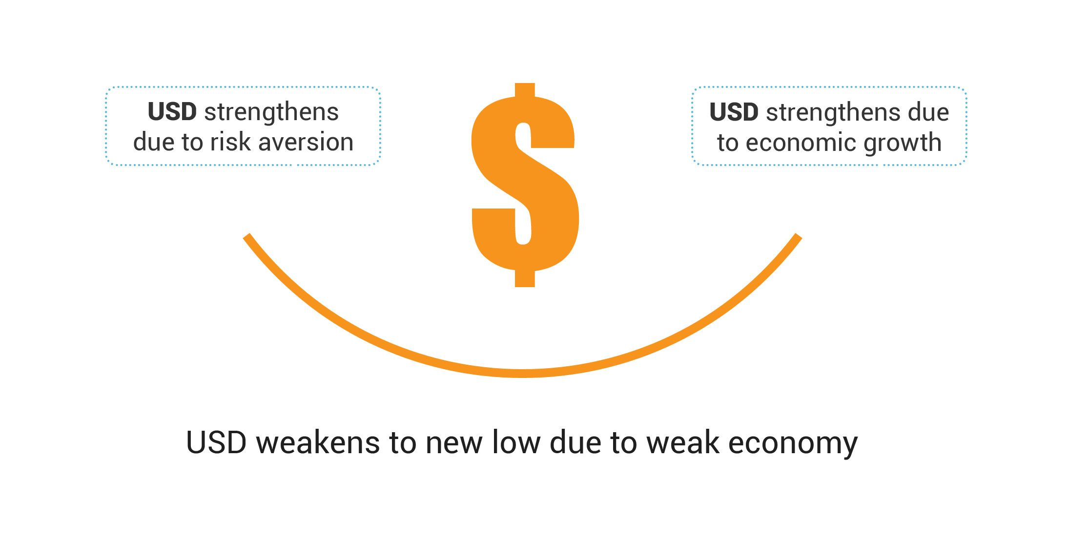 The Dollar Smile Theory States That The Us Dollar Strengthens When