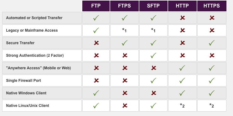 Tipos de protocolos, http://www.serv-u.com/transfer-protocols.asp