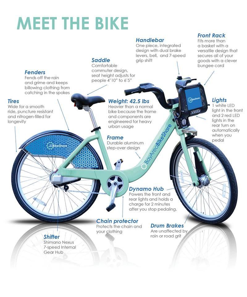 Bay Area Bike Share Whyhb Playbythebay Meetbythebay Con Imagenes Bicicletas Bici Diseno De App