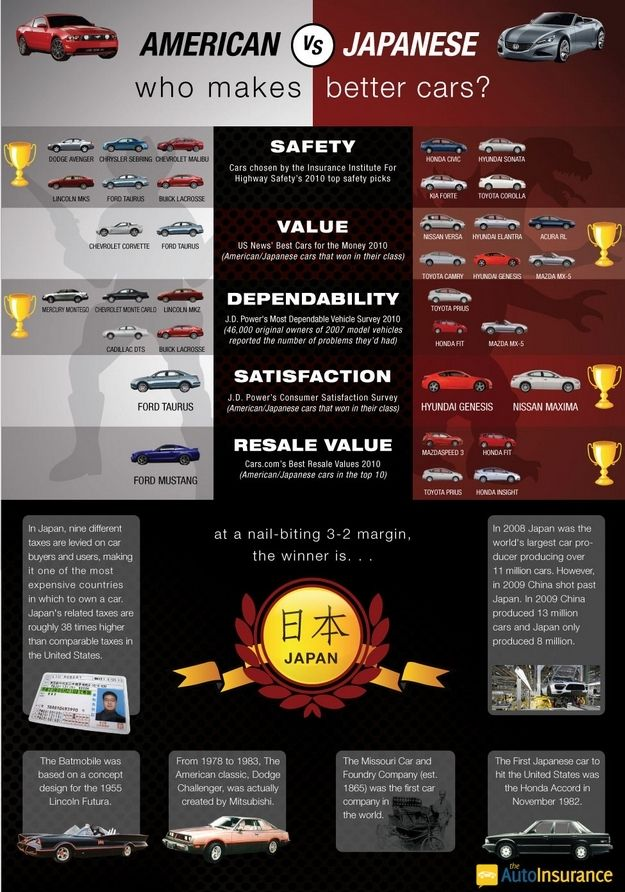 America VS. Japan: Who Makes Better Cars?