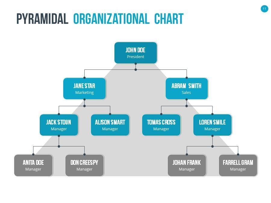Best Gil Images On   Organizational Chart Template