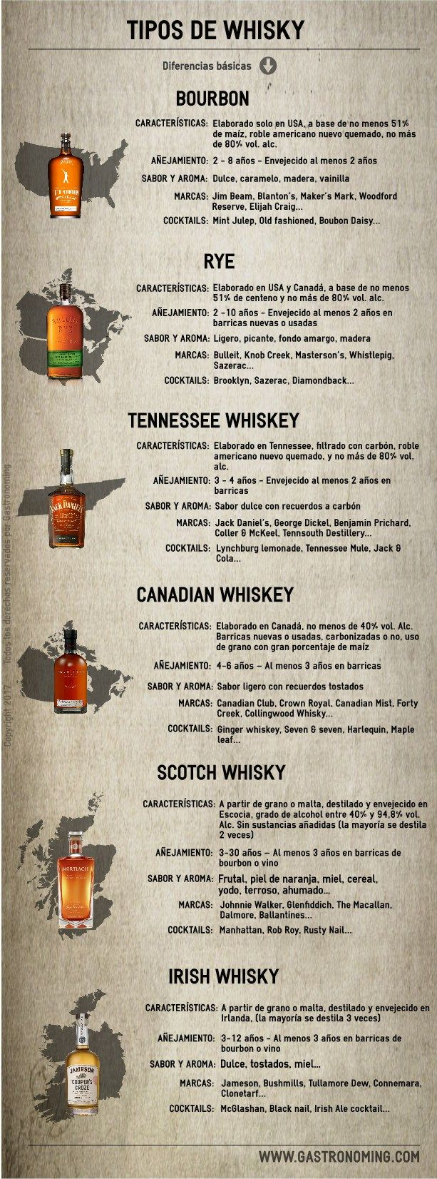 Photo of Types of whiskey – Gastronoming