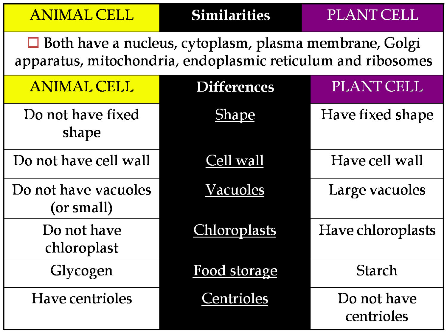 medium resolution of compare and contrast plant and animal cell diagram printable diagram