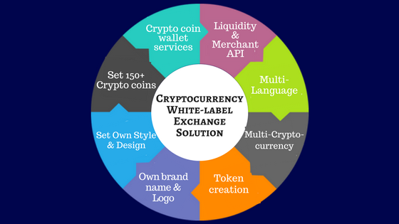 cryptocurrency platforms coins