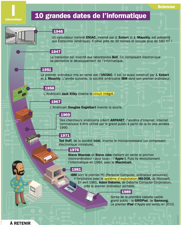 10 grandes dates de l informatique apprendre et expliquer pinterest fiches verbes anglais. Black Bedroom Furniture Sets. Home Design Ideas