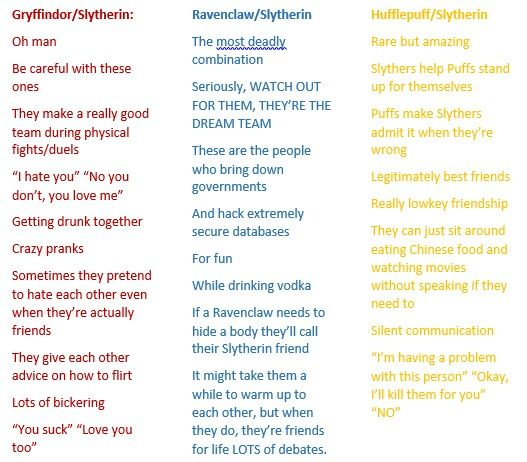 I Only Did Slytherin Because Im A Sytherin But The Website Got Information From Had All Of Combination Its Scary How This Is Almost Exactly