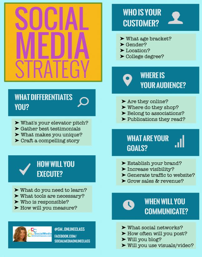 Social Media Strategy In A Nutshell  Helpful Social Media
