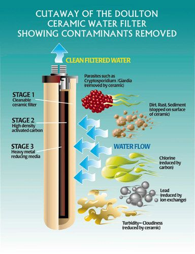 Water Purification Camping Water Filter Ceramic Water Filter Water Ionizer