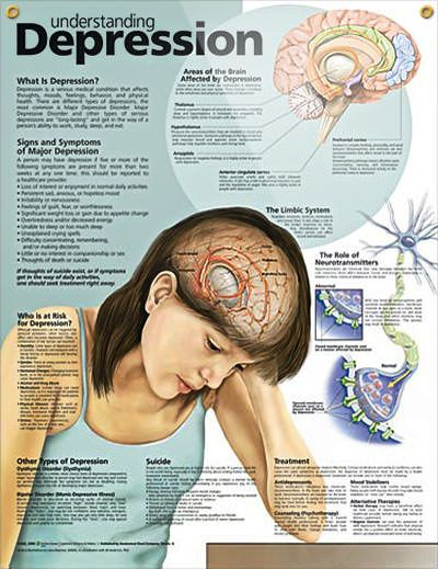 Understanding Depression Chart 20x26 | Therapy Tools | Pinterest ...