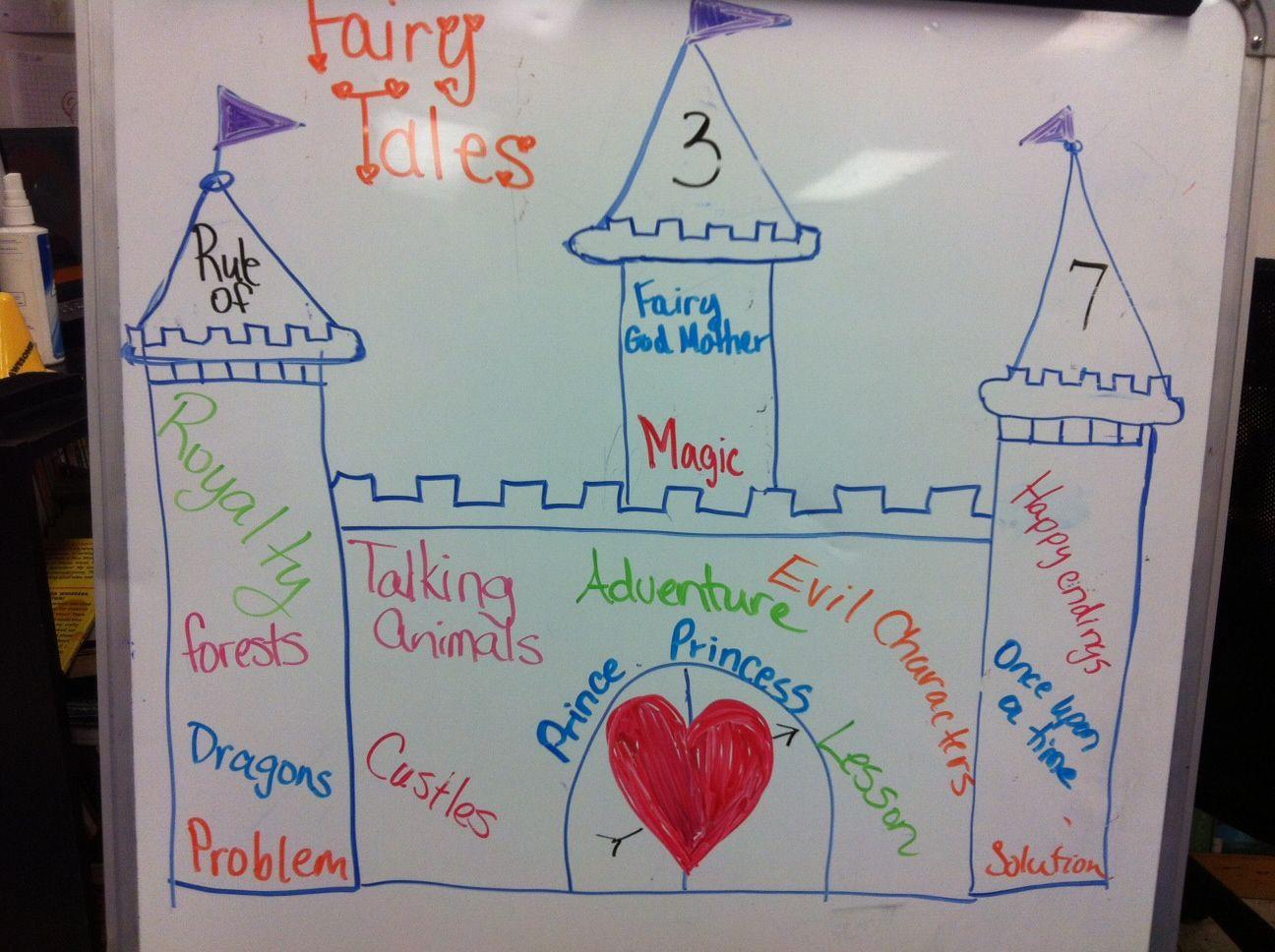 Characteristics Of Fairy Tales