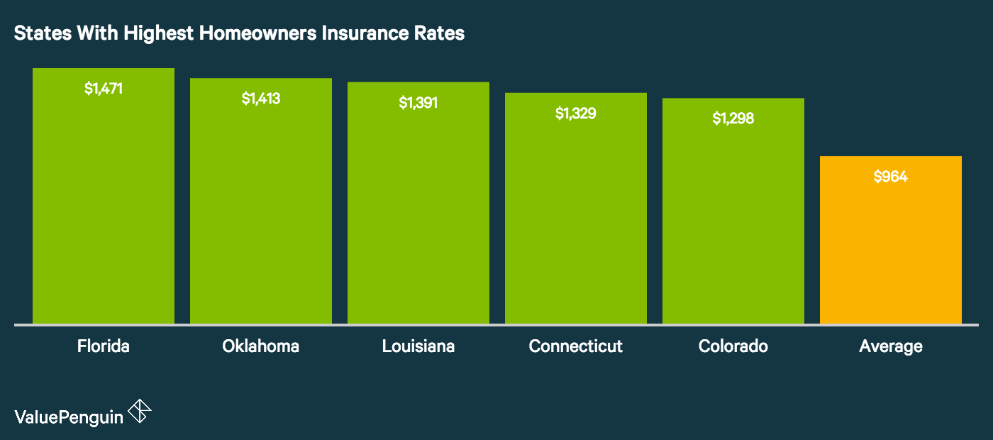 Average Cost Of Homeowners Insurance 2020 Homeowners Insurance