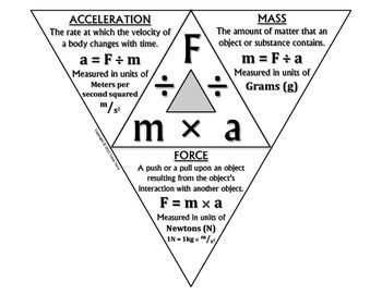 how to find net force with mass