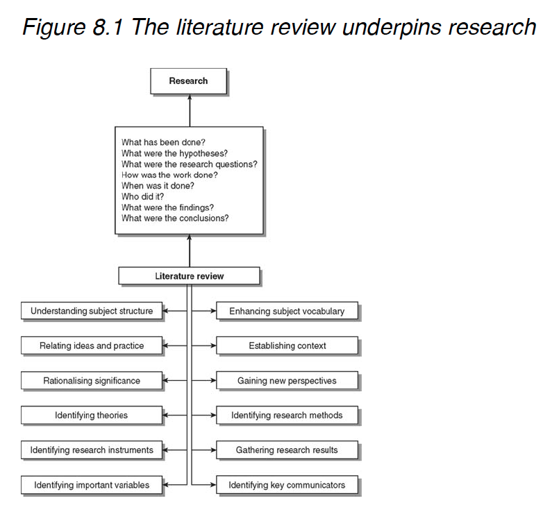 Literature Review  From Doing Your Undergraduate Project The