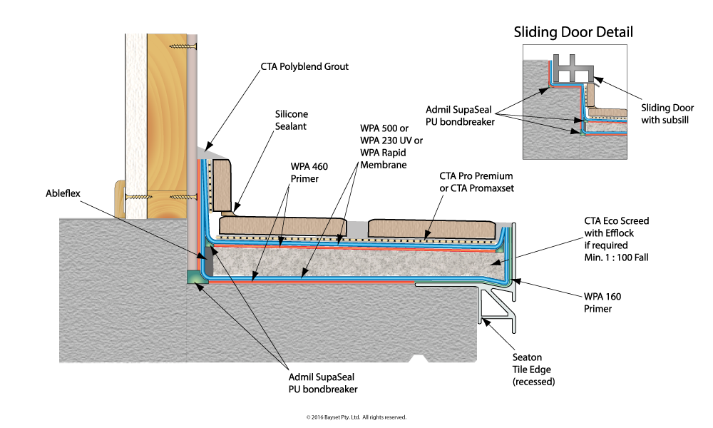 balcony sealing products Waterproofing For Concrete Decks And Balconies Best